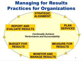 Managing for Results Practices for Organizations
