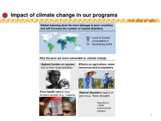 Impact of climate change in our programs