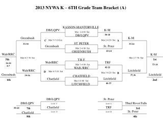 2013 NYWA K – 6TH Grade Team Bracket (A)