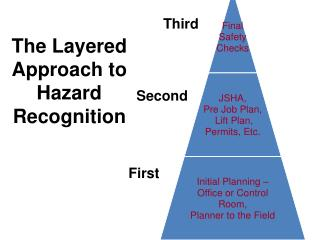 The Layered Approach to Hazard Recognition