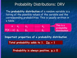 Probability Distributions: DRV