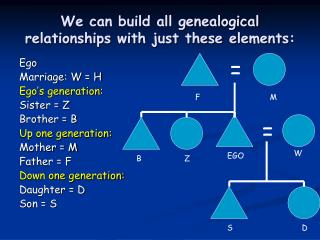 We can build all genealogical relationships with just these elements: