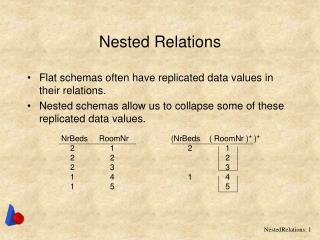 Nested Relations