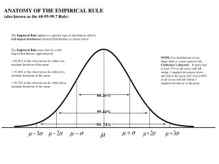 ANATOMY OF THE EMPIRICAL RULE (also known as the 68-95-99.7 Rule)