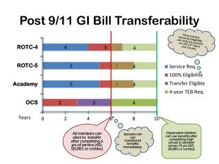 Post 9/11 GI Bill Transferability