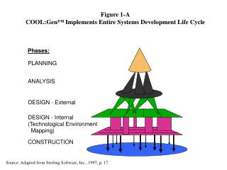Figure 1-A COOL:Gen ™  Implements Entire Systems Development Life Cycle