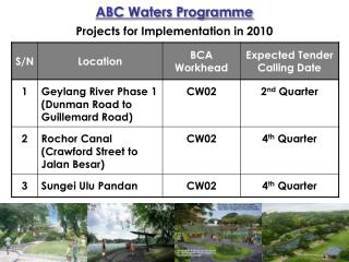 ABC Waters Programme