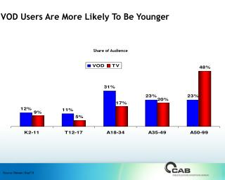 VOD Users Are More Likely To Be Younger