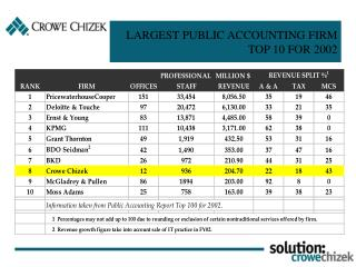 LARGEST PUBLIC ACCOUNTING FIRMS TOP 10 FOR 2001