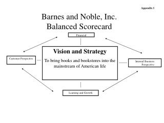 Barnes and Noble, Inc. Balanced Scorecard