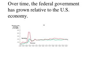 Over time, the federal government has grown relative to the U.S. economy.
