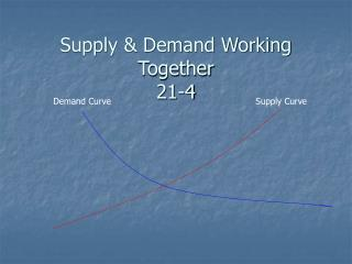 Supply & Demand Working  Together 21-4