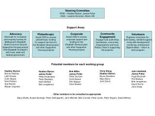 Steering Committee RCM – Heather Barton, James Pullar HGS – Leanne Acreman, Alison Hill