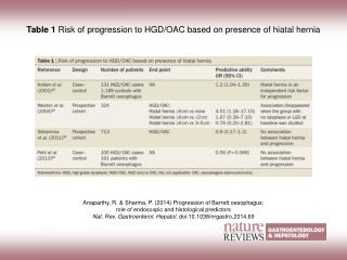 Table 1  Risk of progression to HGD/OAC based on presence of hiatal hernia