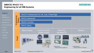 SIMATIC WinCC V12 Engineering  for  all HMI-Systems