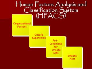 Human Factors Analysis and Classification System (HFACS)
