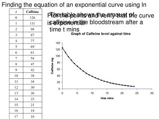 Finding the equation of an exponential curve using ln