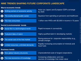 NINE TRENDS SHAPING FUTURE CORPORATE LANDSCAPE