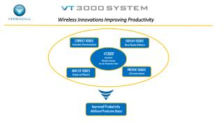 Wireless Innovations Improving Productivity