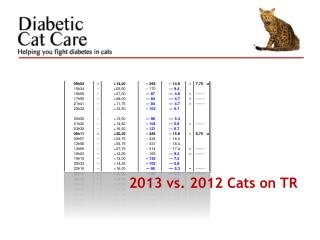 2013 vs. 2012 Cats on TR