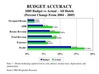 BUDGET ACCURACY 2005 Budget vs Actual – All Hotels (Percent Change From 2004 – 2005)