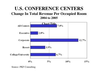 U.S. CONFERENCE CENTERS Change In Total Revenue Per Occupied Room 2004 to 2005
