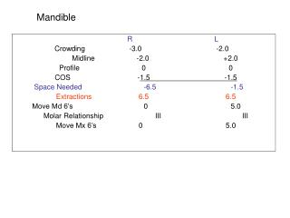 R			L     Crowding		-3.0			-2.0	          Midline		-2.0			+2.0 Profile			0			0 COS			 - 1.5 -1.5