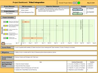 Project Dashboard:   Tribal Integration
