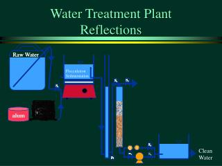 Water Treatment Plant Reflections