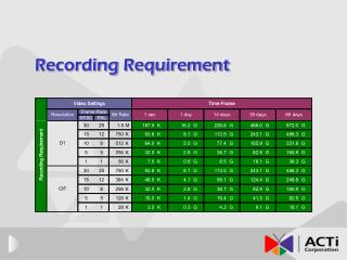 Recording Requirement
