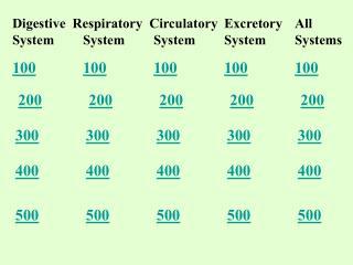 Digestive Respiratory CirculatoryExcretoryAll SystemSystemSystemSystemSystems