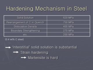 Hardening Mechanism in Steel