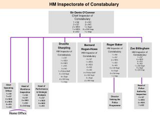 HM Inspectorate of Constabulary