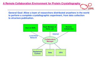 A Remote Collaboration Environment for Protein Crystallography