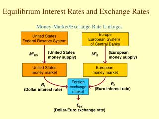 Equilibrium Interest Rates and Exchange Rates