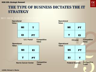 THE TYPE OF BUSINESS DICTATES THE IT STRATEGY
