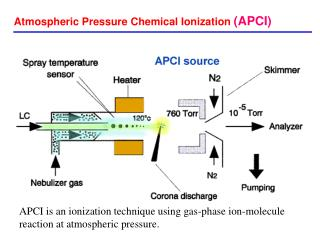 Atmospheric Pressure Chemical Ionization (APCI)