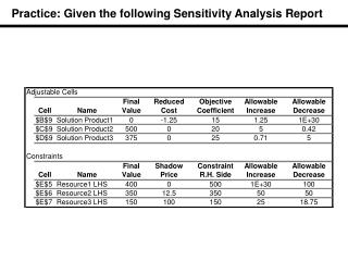 Practice: Given the following Sensitivity Analysis Report