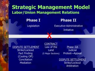 Strategic Management Model Labor/Union Management Relations