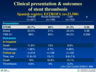 Clinical presentation & outcomes  of stent thrombosis Spanish registry ESTROFA (n=23,500)