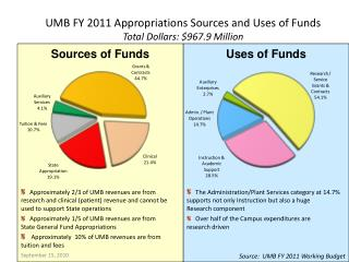 UMB FY 2011 Appropriations Sources and Uses of Funds Total Dollars: $967.9 Million