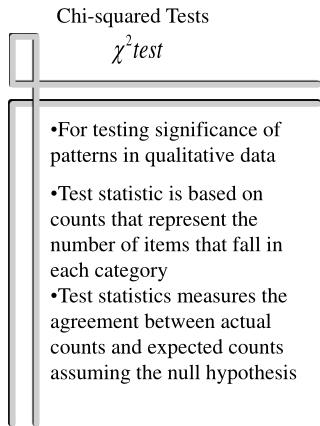 For testing significance of patterns in qualitative data