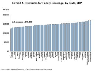 Exhibit  1 . Premiums for Family Coverage, by State, 2011