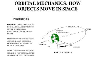 ORBITAL MECHANICS: HOW OBJECTS MOVE IN SPACE