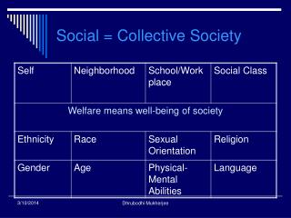 Social = Collective Society