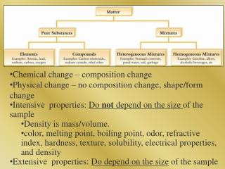 Chemical change – composition change Physical change – no composition change, shape/form change