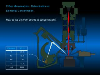 X-Ray Microanalysis - Determination of  Elemental Concentration