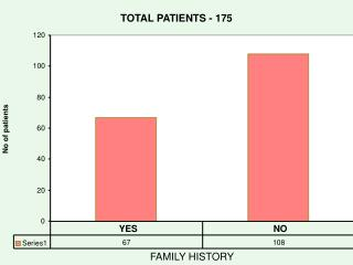 TOTAL PATIENTS - 175