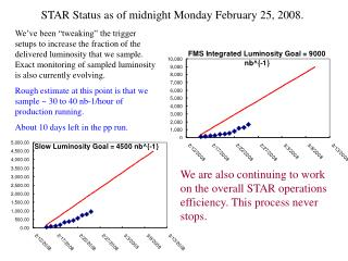 STAR Status as of midnight Monday February 25, 2008.