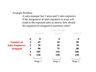 Example Problem: 	A sales manager has 3 areas and 5 sales engineers.